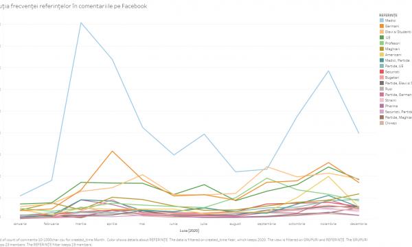 Evoluția frecvenței referințelor în comentariile pe Facebook-1